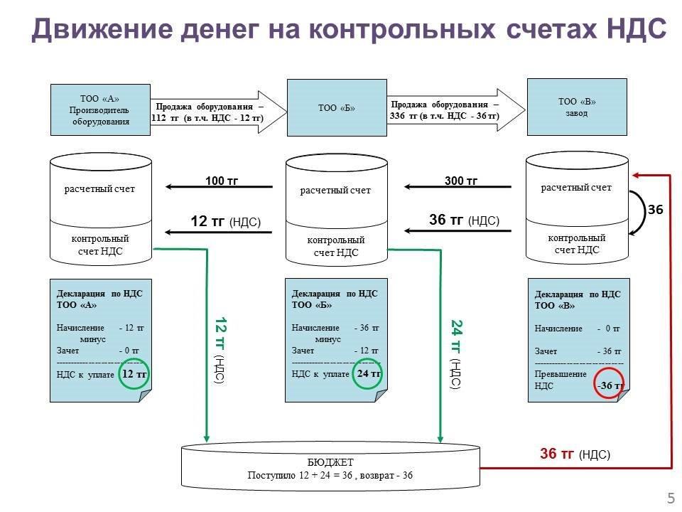 Контрольный счет налога на добавленную стоимость Департамент  Дата изменения 21 08 2017 16 22